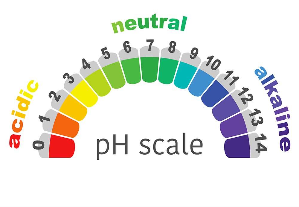 Liên quan đến pH thấp trong nước