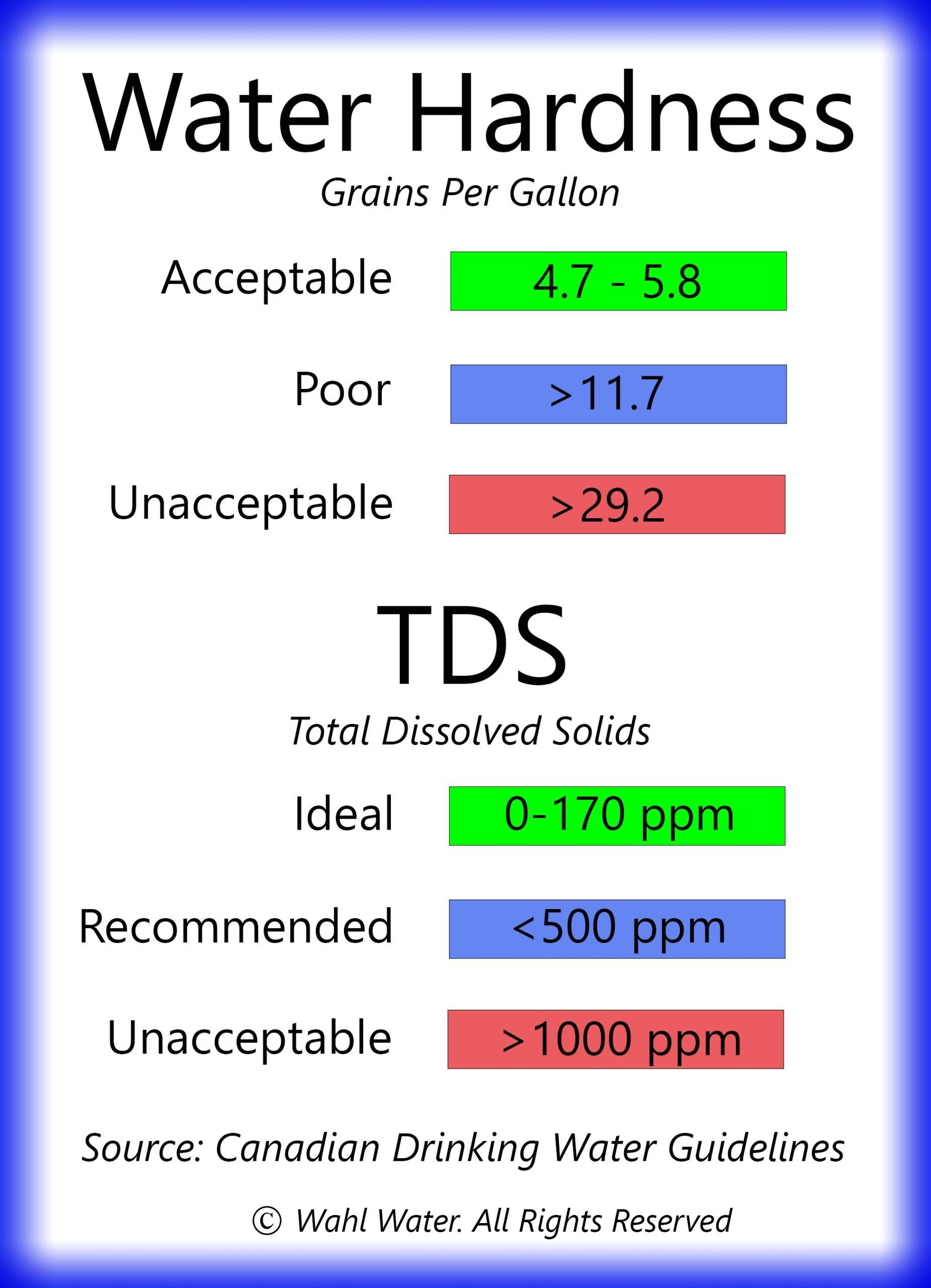 TDS trong nước